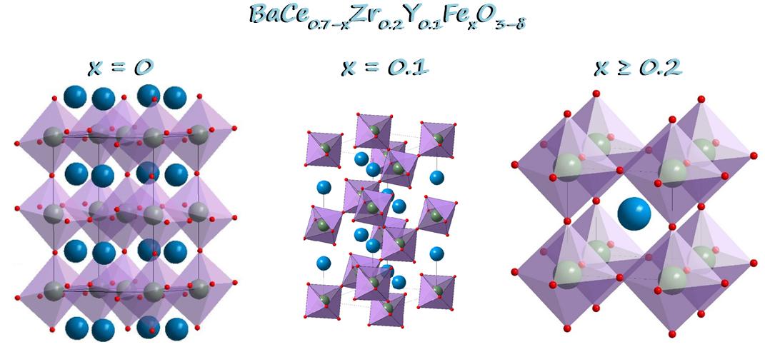Эволюция структуры материалов на основе Ba(Ce,Zr,Fe)O3 в зависимости от степени замещения церия железом